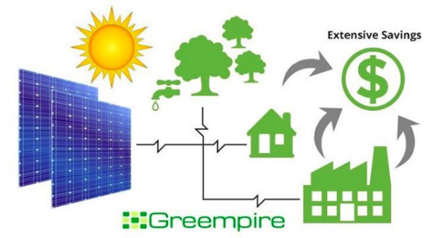 Global benefits of solar energy:
