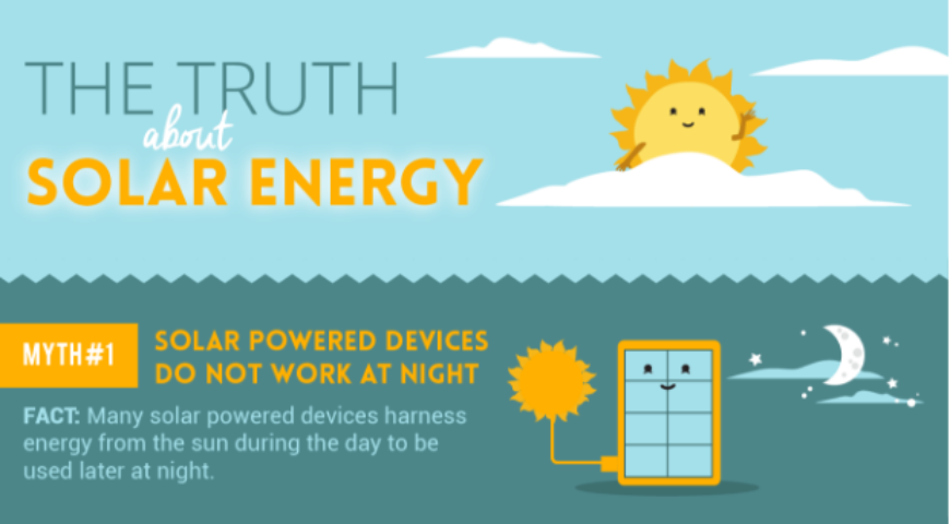 Myths About Solar Energy