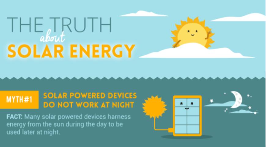 Myths About Solar Energy